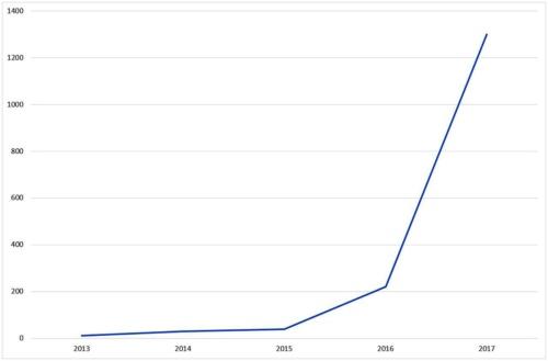 日本企業の投資額(たて軸=億円、横軸=年)