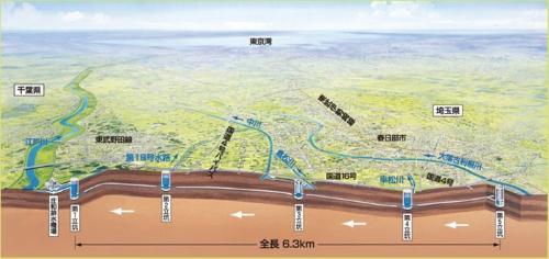 首都圏外郭放水路の断面図。全長は6.3キロメートルある
