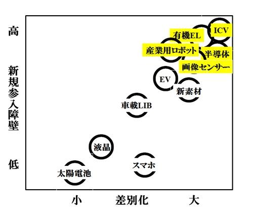 新規参入度と差別化との相関マップ