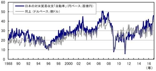 ■図1:日本の貿易統計 対米国の「自動車」輸出入差額