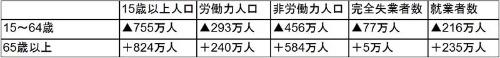 "<font size=""+1"">■図2:労働力調査 年齢別の人数変化(男女計) 2005年→2015年</font>"