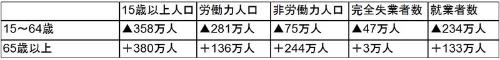 """<font size=""""+1"""">■図3:労働力調査 年齢別の人数変化(男) 2005年→2015年</font>"""