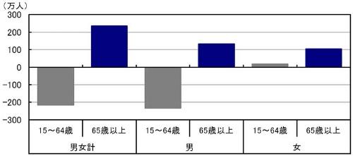 "<font size=""+1"">■図5:労働力調査 年齢別就業者数 2005年→2015年の変化</font>"