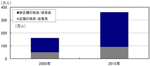 "<font size=""+1"">■図6:労働力調査(詳細集計) 年齢別 65歳以上の役員除く雇用者 正規・非正規別内訳</font>"