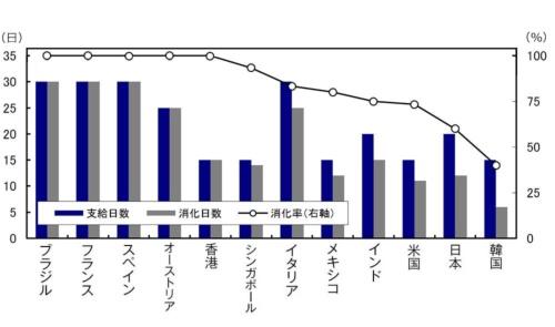 ■図1:有給休暇の国別消化率