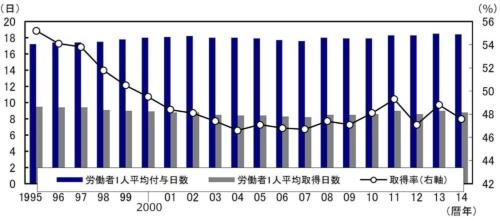 ■図2:日本の有給休暇取得率の推移