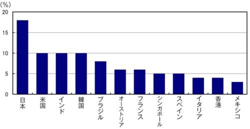 ■図3:有給休暇取得に罪悪感を感じる人の割合