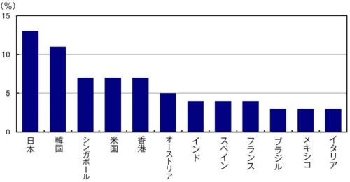 ■図4:休暇中も仕事が頭から離れない人の割合