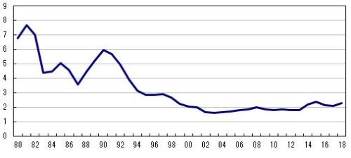 <図1>主要企業の春闘賃上げ率