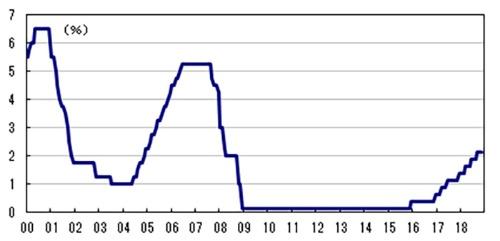 図1:フェデラルファンド(FF)レート誘導水準