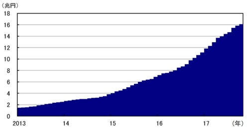 ■図1:日銀のETF買入残高(月末)