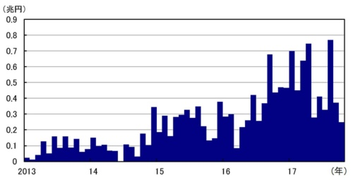 ■図2:日銀のETF買入残高(月末)の前月末差