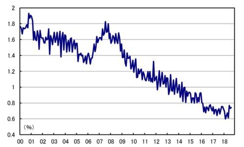 ■図1:貸出約定平均金利 国内銀行(新規・総合)