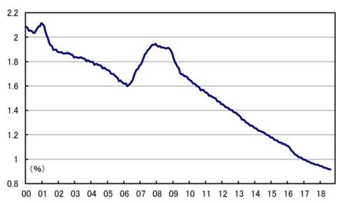 ■図2:貸出約定平均金利 国内銀行(ストック・総合)