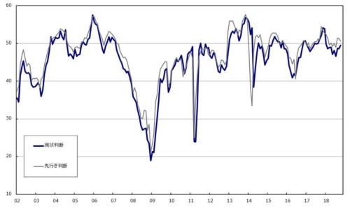 ■図1:景気ウォッチャー調査 現状判断DI、先行き判断DI