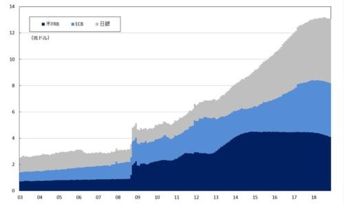図1:日米欧中央銀行のバランスシートにおける総資産の合計額(ドル換算)