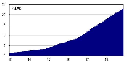図1:日銀によるETF買い入れの残高