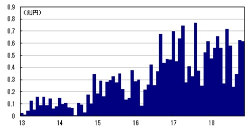 図2:日銀によるETFの月別買い入れ額