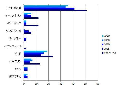 """図4:インド洋沿岸国の潜水艦保有数推移<br />参照: The International Institute for Strategic Studies, """"The Military Balance""""ほか、報道など"""