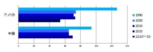 """図5:米中の潜水艦保有数推移<br />参照: The International Institute for Strategic Studies, """"The Military Balance""""ほか、報道など。中国の2020年代の潜水艦保有数については不明。"""