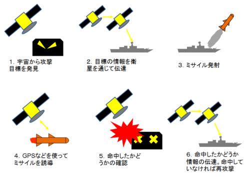 図2:巡航ミサイル発射と人工衛星のかかわり概念図
