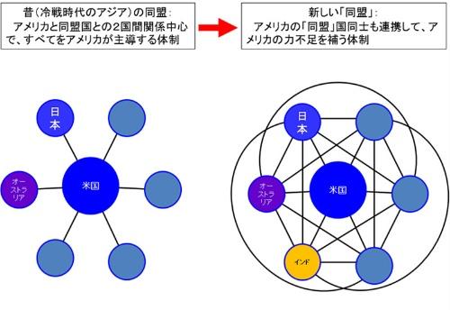 古い同盟と新しい「同盟」(ネットワーク)の概念図