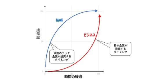 日本企業の多くは売り上げや利益を買うために利益が出る事業になってから投資をすることが多いが、米国の企業は自社に必要な技術を手に入れるために早い段階で投資をする