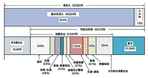 図Ⅰ-2-9 二人以上の世帯のうち勤労者世帯の家計収支 -2017年-