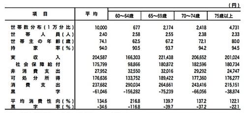表Ⅱ-1-3 世帯主の年齢階級別家計収支(二人以上の世帯のうち高齢無職世帯)-2017年-