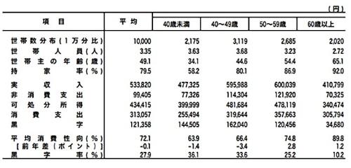表Ⅱ-1-2 世帯主の年齢階級別家計収支(二人以上の世帯のうち勤労者世帯)-2017年-