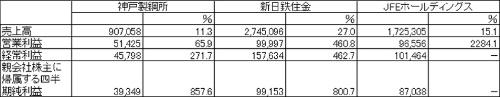 <br />2017年4〜9月期決算<br />連結経営成績(累計)