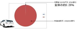 トヨタ株は全体の0.26%しか売買されていない