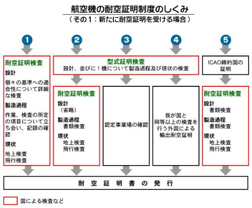 耐空証明取得のプロセス(国土交通省ホームページより)