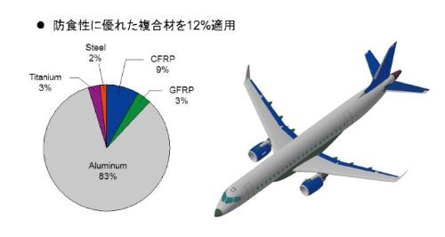 MRJ機体構造のCFRP使用状況(出典 佐倉潔:三菱航空機株式会社技術本部副本部長「MRJを世界の空へ~ Flying into the future ~」航空と文化(日本航空協会) 2014年新春号より)