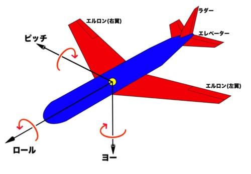ロール、ピッチ、ヨーの3軸の回転と、それぞれを制御するエルロン、エレベーター、ラダーの舵面(Wikipedia掲載の画像より作成)。