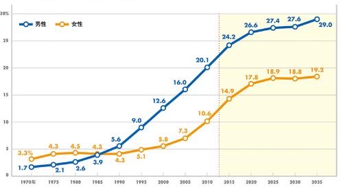 生涯未婚率の推移(将来推計を含む)