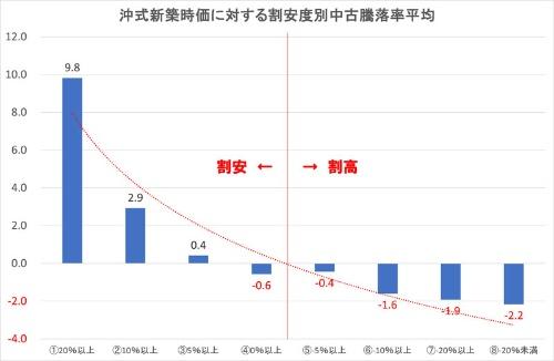 「沖式新築時価」に対する「価格の割安度」別中古騰落率