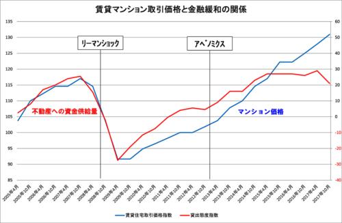 貸出態度指数と賃貸マンション価格指数の関係