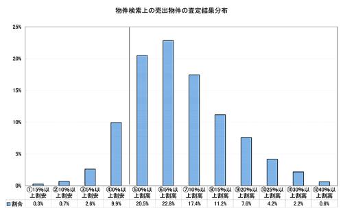 ●売出価格と想定成約価格との乖離率の分布