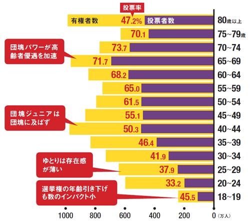 世代ごとの人口(2015年国勢調査)と2016年参院選の投票率