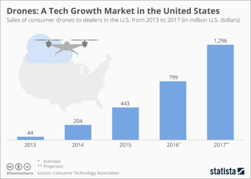米Statista「Drones: A Tech Growth Market in the United States」(2017年5月23日)より抜粋