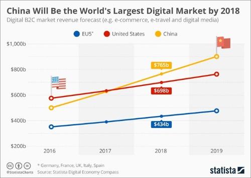 米Statista「China Will Be the World's Largest Digital Market by 2018」(2017年4月27日)より抜粋