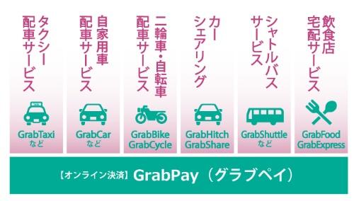 """<span class=""""text-b"""">消費者がニーズに合わせて手段を選べる</span><br /><small>●グラブが提供するサービス</small>"""