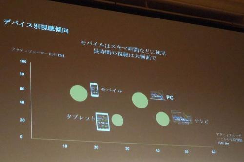 日本での端末別視聴傾向(図:Perform Group)