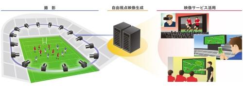 ■自由視点映像生成システムのイメージ