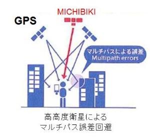 マルチパスによって生じる誤差のイメージ。天頂付近のみちびきからは、かなり正確な距離情報が得られる(図:アシックス)