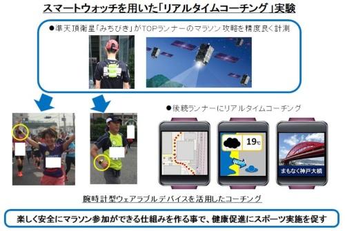 アシックスが2016年11月20日開催の神戸マラソンで行った、スマートウオッチを用いた「リアルタイムコーチング」実験の概要。みちびき対応受信機を背負ったトップレベルのランナーのコース取り情報を、後続の一般ランナーのスマートウオッチに送信(図:アシックス)