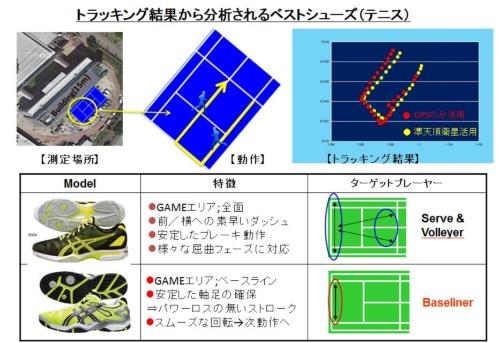 テニスで自分のプレースタイルに合ったシューズを、プレーのトラッキング結果から薦めるという提案。GPSの誤差レベルではプレースタイルの分析はできなかったが、みちびきを使うことで可能になるという(図:アシックス)