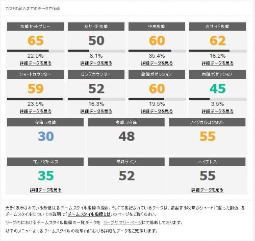 データスタジアムが運営する、サッカーをデータで楽しむための情報サイト「Football LAB」の画面例(図:データスタジアム)