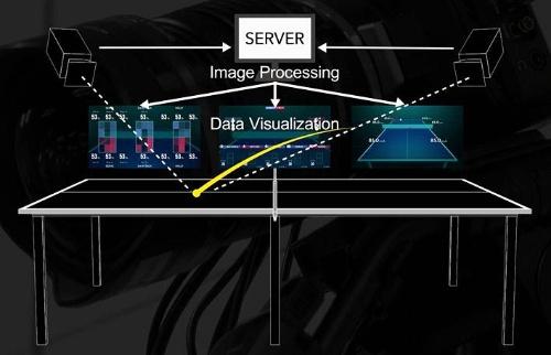 データスタジアムがQonceptと共同で設立した研究機関「Ath-Tech Lab(アステック・ラボ)」が開発した、卓球のトラッキングシステムの仕組み(図:データスタジアム)